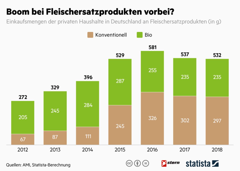 Verbraucher-Studie: Fleischersatzprodukte: Ist der Boom schon vorbei?