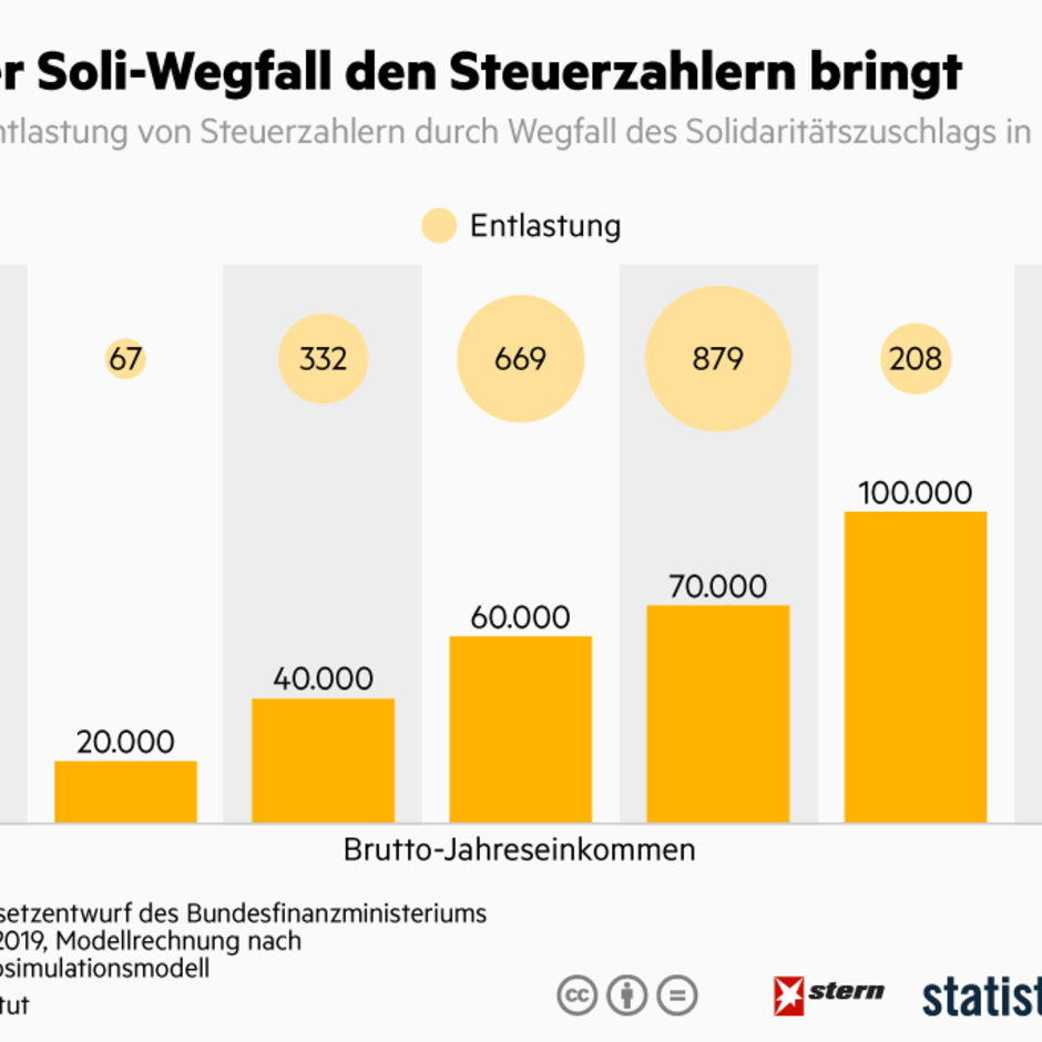 Jährliche Entlastung: Wie viel Geld der Soli-Wegfall dem Steuerzahler bringt