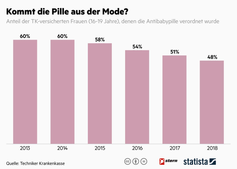 Sinkende Zahlen: Die Pille kommt langsam aus der Mode