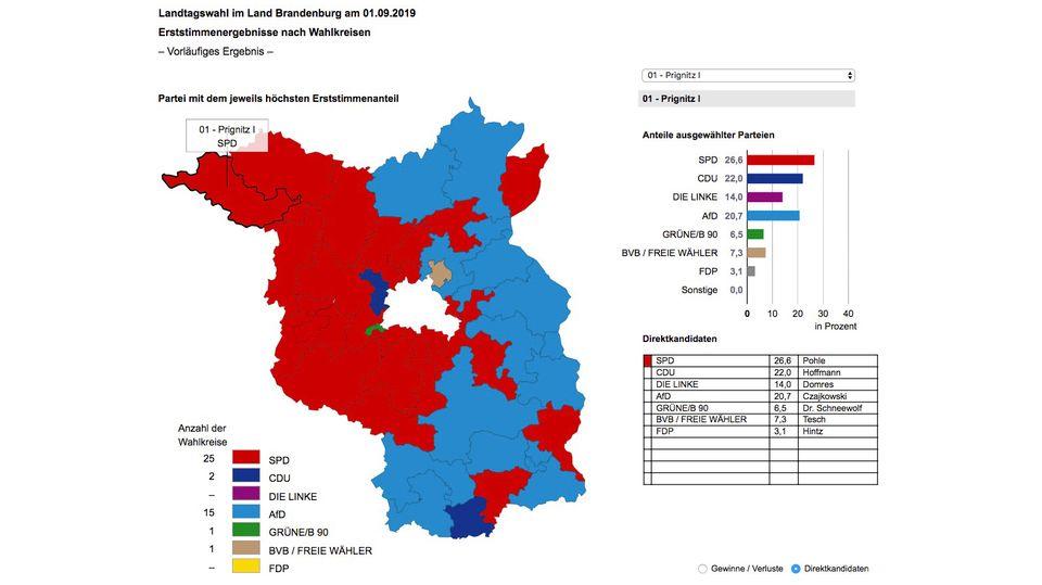 Berlin in der Mitte trennt Brandenburg relativ klar in zwei politische Lager