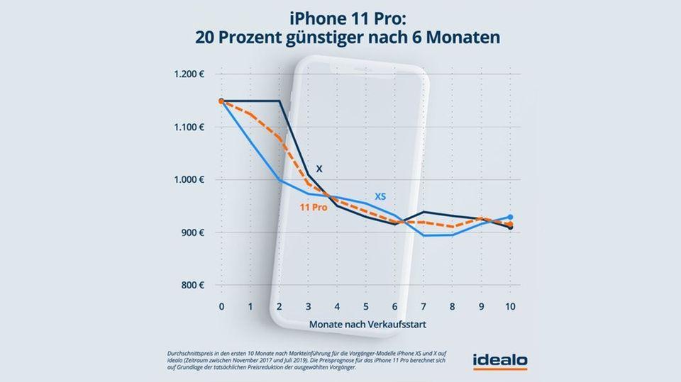 Grafik: Preisprognose für das iPhone 11 Pro