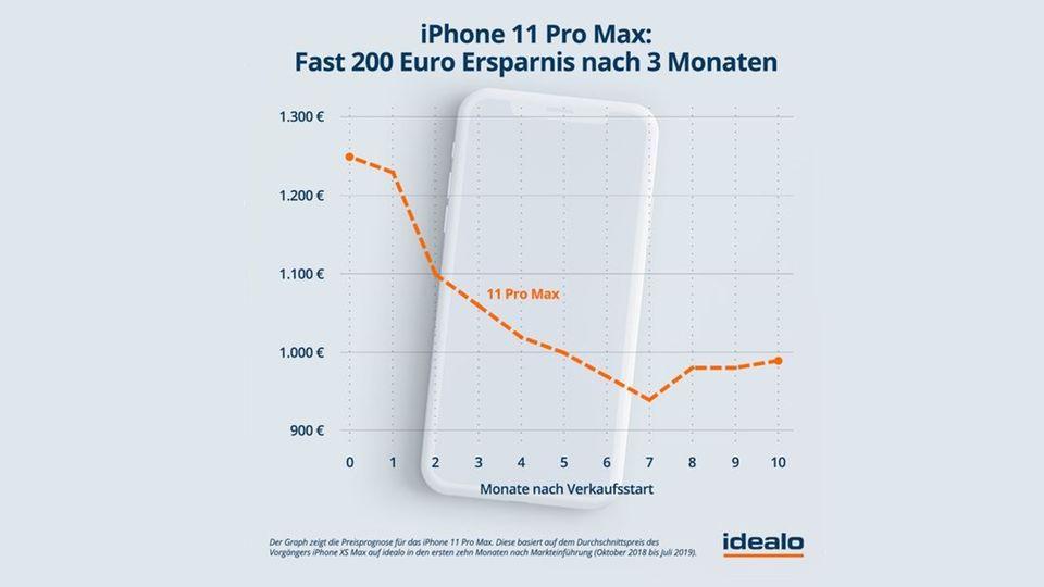 Grafik: Preisprognose für das iPhone 11 Pro Max