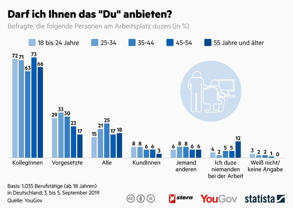 Statista-Grafik Darf ich Ihnen das Du anbieten