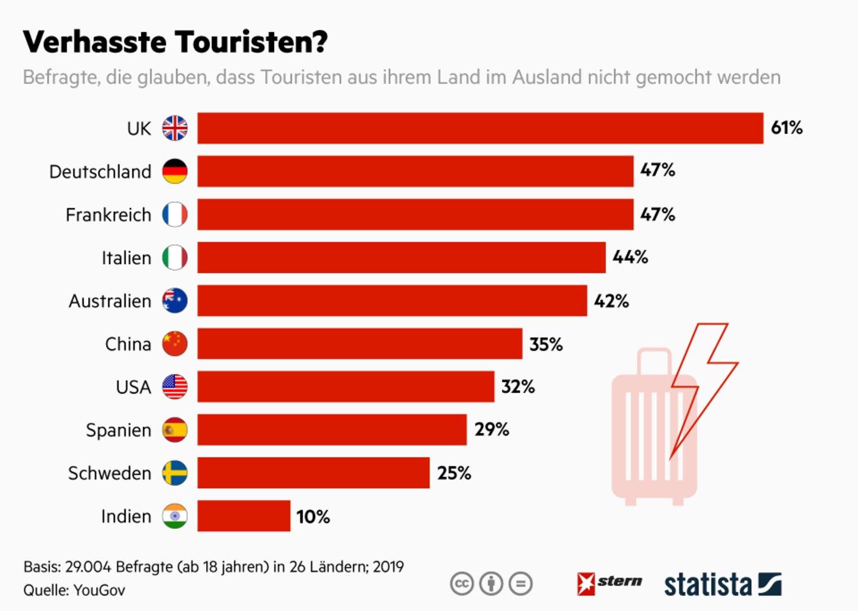 Kritisches Selbstbild : Touristen aus diesen Ländern denken, sie sind verhasst