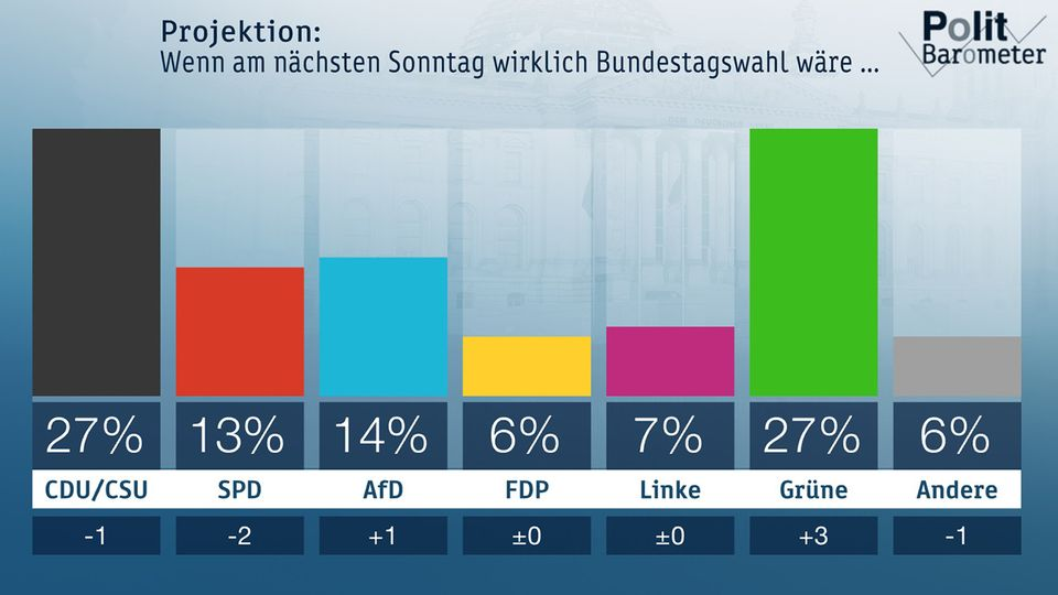 Grüne im ZDF-Politbarometer gleichauf mit Union
