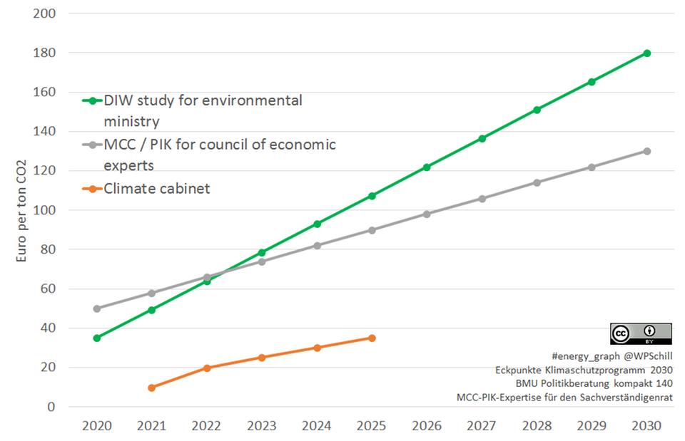 Grafik - Empfehlungen und Beschlüsse CO2-Einsparung