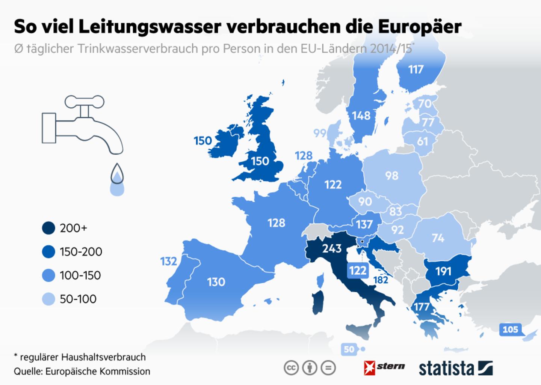 Ländervergleich: So viel Leitungswasser verbrauchen die Europäer