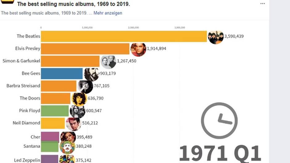 Zeitstrahl: Die bestverkauften Musikkünstler der vergangenen 50 Jahre