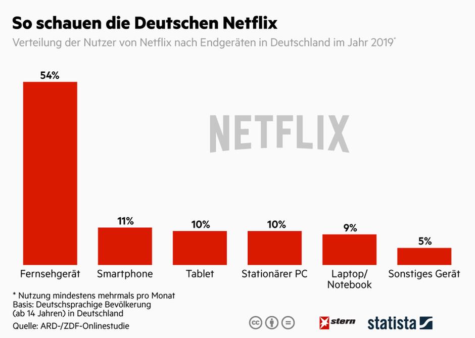 Die Deutschen Stream
