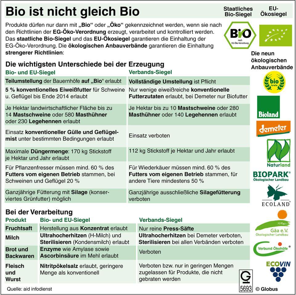 """""""SWR""""-Dokumentation: Etikettenschwindel beim Biofleisch: Warum man sich auf das EU-Biosiegel nicht verlassen sollte"""