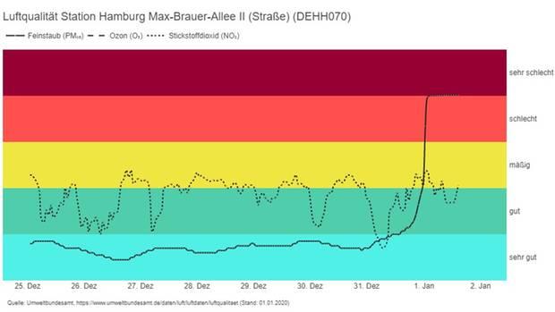 Luftqualität nach Silvester