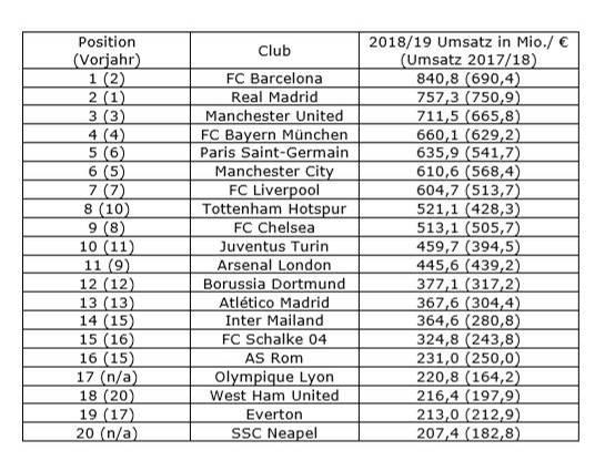 Die Top 20 der Money League