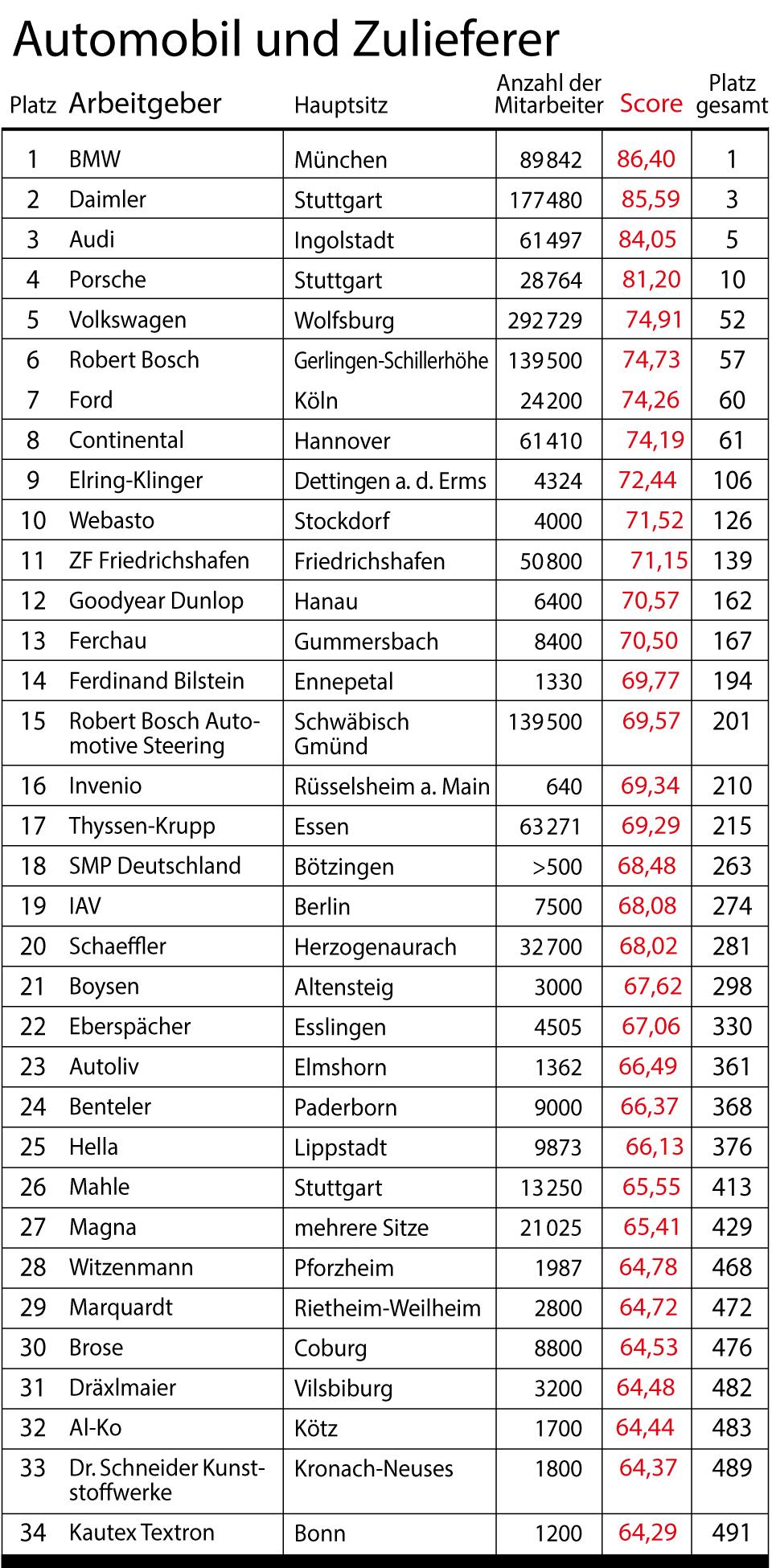 Umfrage vom stern und Statista: die besten Arbeitgeber Deutschlands