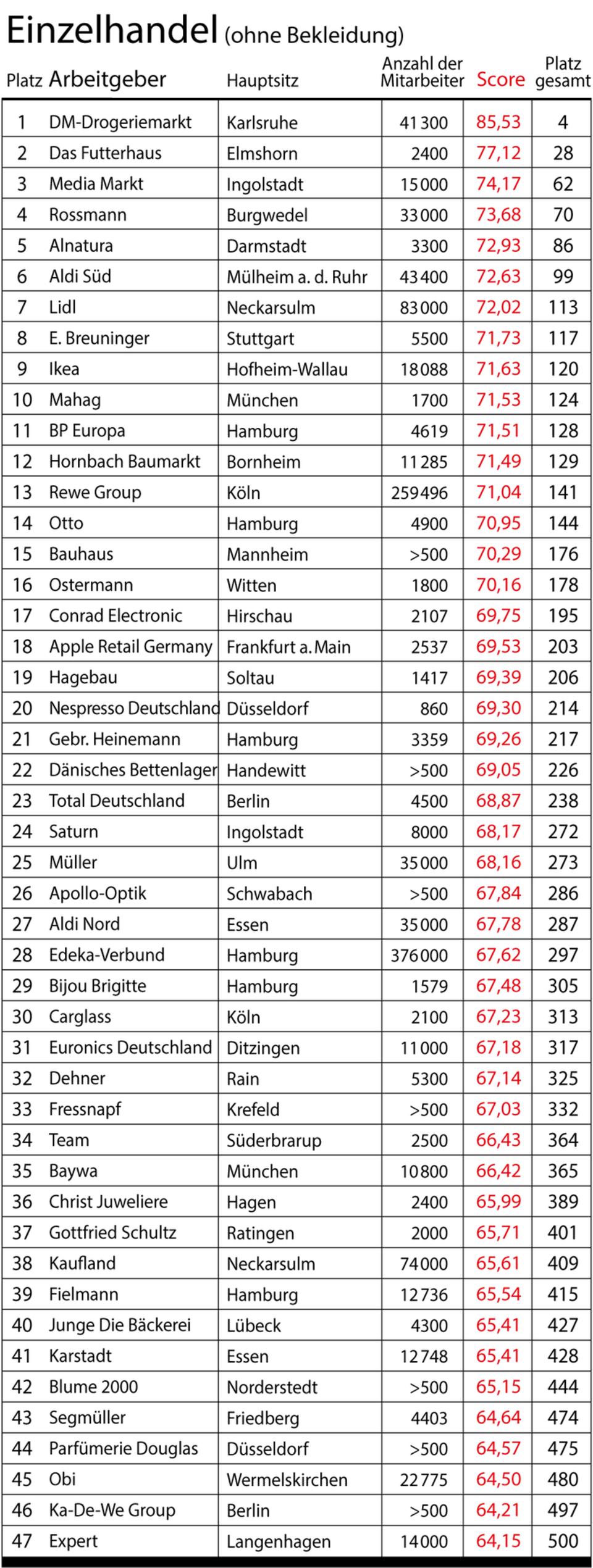 Das sind die besten Arbeitgeber Deutschlands im Einzelhandel