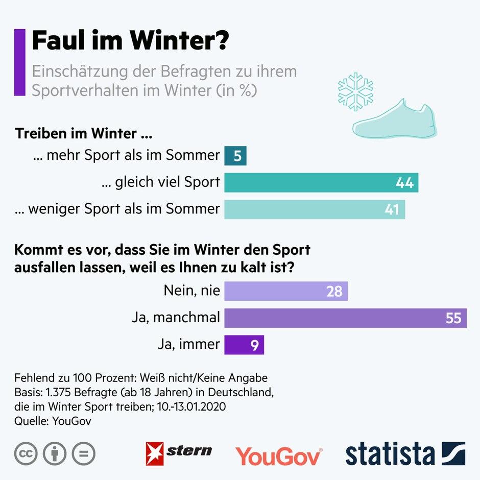 Von wegen mehr Sport : So faul sind die Deutschen im Winter