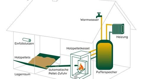 Modenisierung: Die Kosten für Pellets, Sonnenenergie und Wärmepumpe als Infografik