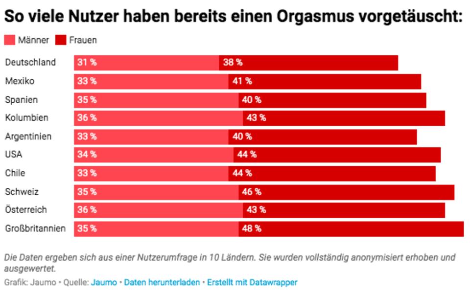 Grafik: So viele Nutzer haben bereits einen Orgasmus vorgetäuscht