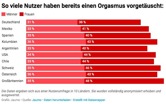 Orgasmus in der Deutschen Straßenbahn