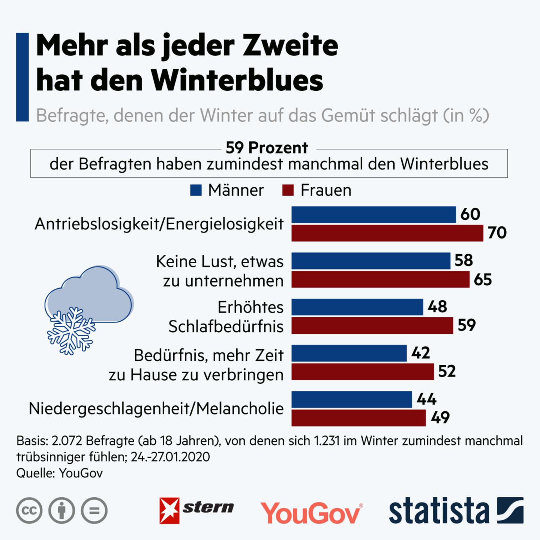 Trübes Wetter, kurze Tage: So kämpfen die Deutschen gegen den Winterblues