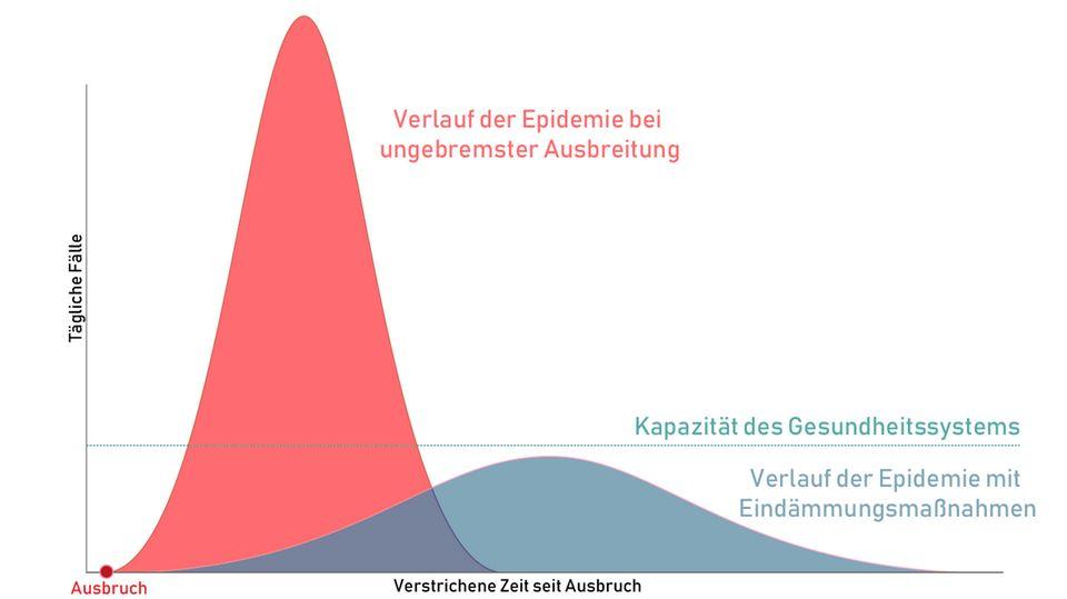 Verlauf von Epidemien: Coronavirus: Diese Grafik zeigt, warum Schutzmaßnahmen so wichtig sind