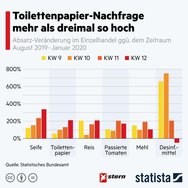 Absätze im Eizelhandel: Toilettenpapier, Mehl, Seife: So verändert die Corona-Krise die Nachfrage