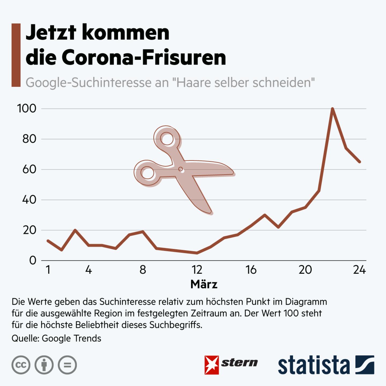 """Trend in Deutschland : Google-Suchanfragen: Kommen nun die """"Corona-Frisuren""""?"""