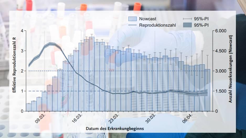 Rki Reproduktionszahl Grafik