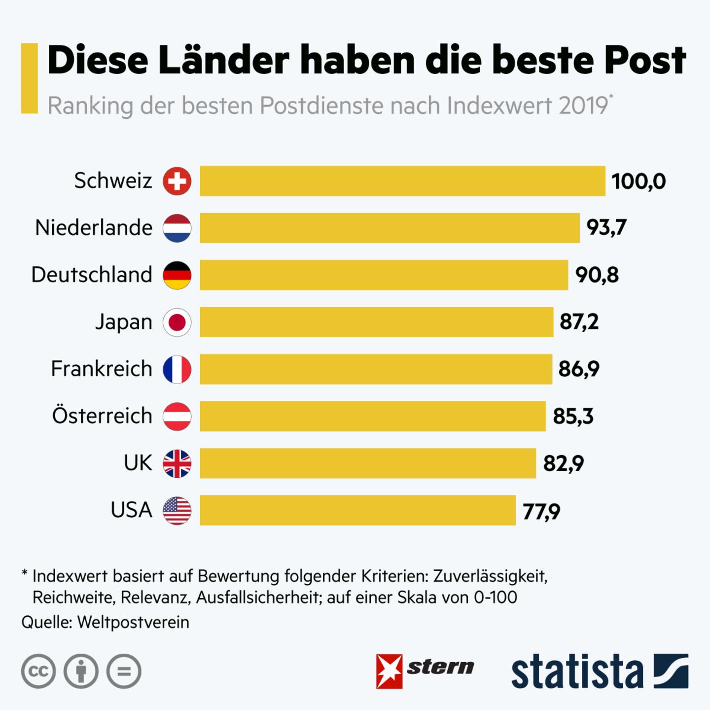Internationale Studie : Japan, Schweiz oder Deutschland? Diese Länder haben die beste Post