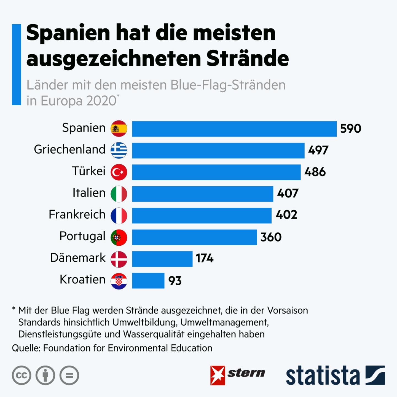 Schutz der Ökosysteme: Nachhaltiger Tourismus: In diesen Ländern gibt es die meisten Blue-Flag-Strände