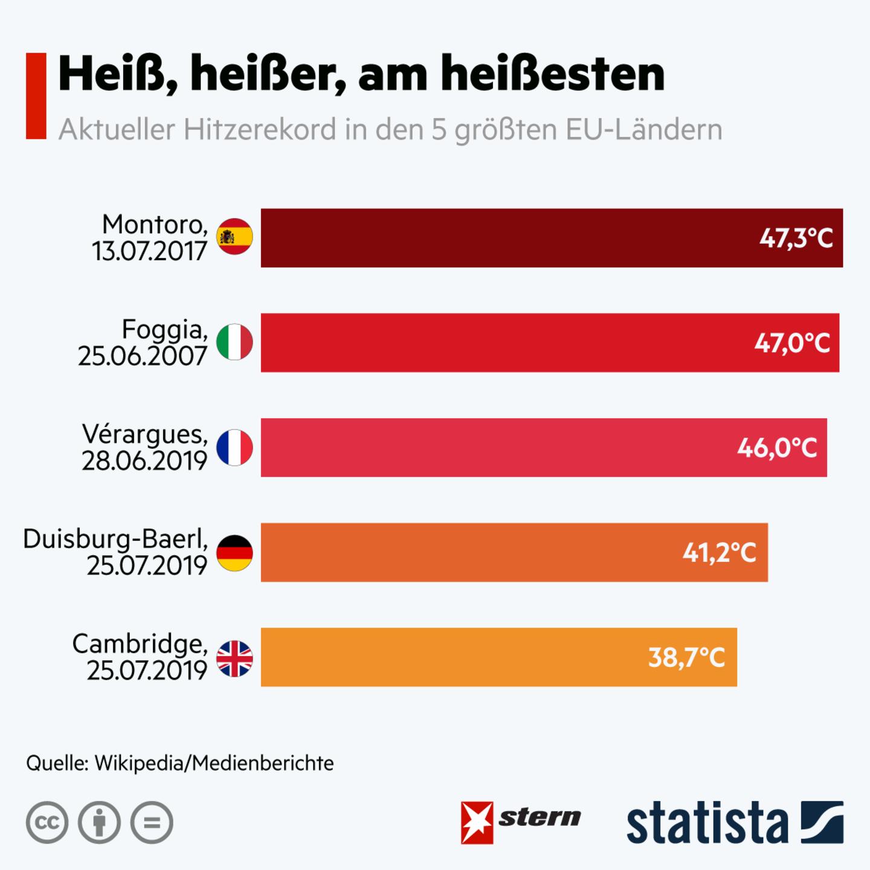Statista-Grafik Hitzerkorde in den fünf größten EU-Ländern