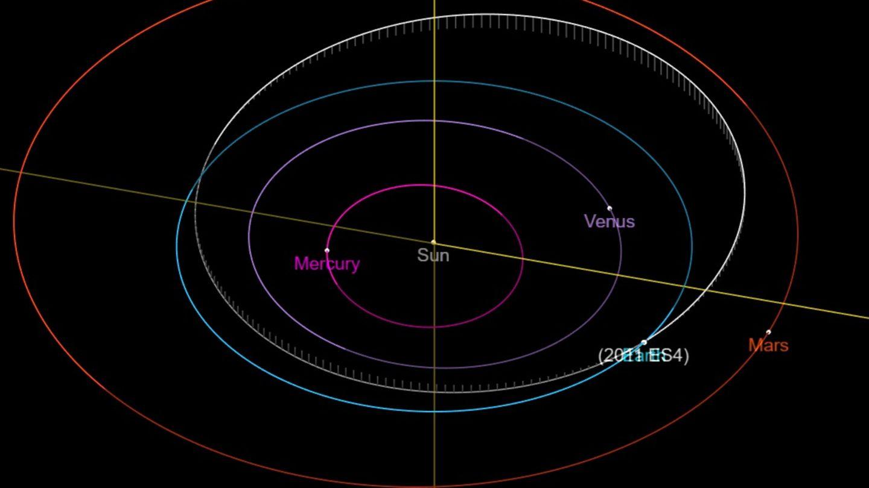 Blick auf die umlaufbahnen der innerhalb mit Planeten mit Astroid 2011 ES4