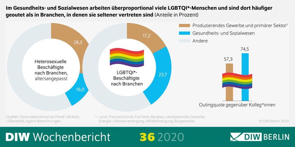 Studie von DIW und Uni Bielefeld: Fast jeder dritte Homosexuelle wird am Arbeitsplatz diskriminiert – Transmenschen trifft es noch öfter