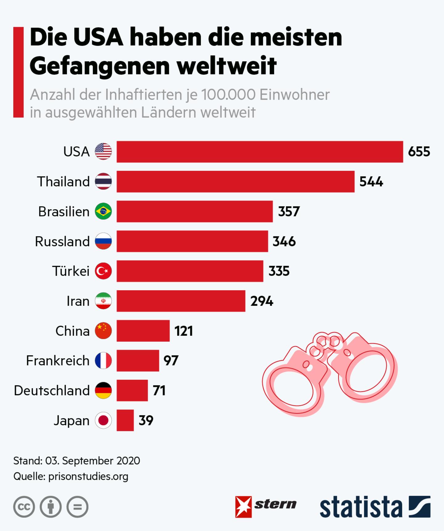 Kriminelle:  Die USA haben die meisten Gefangenen weltweit