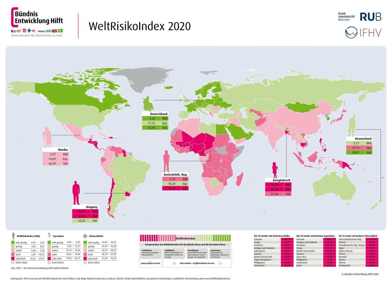 Weltrisikobericht 2020: Klima, Kriege, Katastrophen: Die Zahl der Flüchtlinge wird weltweit weiter ansteigen