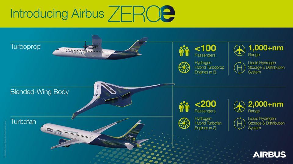 Die Zero-E-Konzepte für drei Flugzeugtypen: Turboprop, bleded-wing body und Turbofan