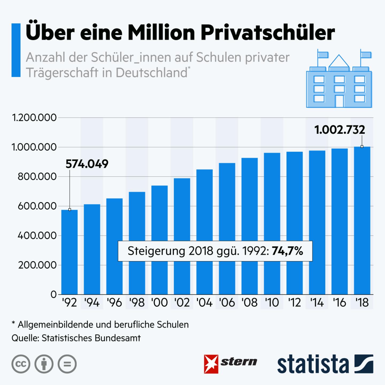 Schule in Deutschland: Privatschulen immer beliebter: Mehr als eine Millionen Privatschüler in Deutschland