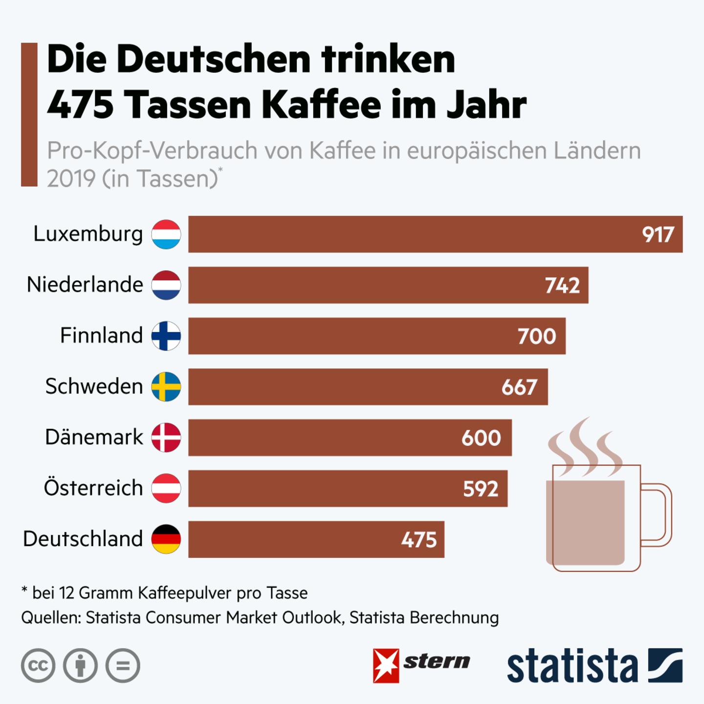 Platz acht in Europa: 475 Tassen Kaffee im Jahr: So viel trinken die Deutschen