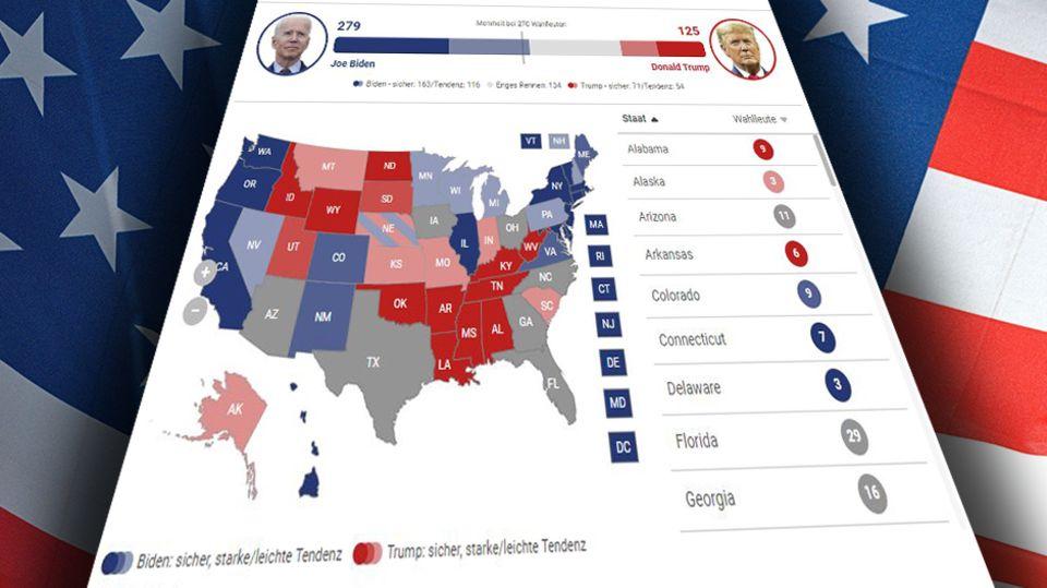 US Wahlen Umfragen