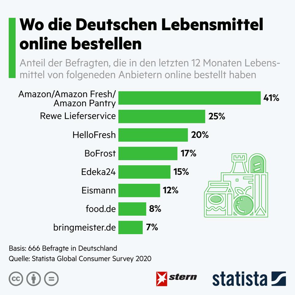 Lieferdienst: Bei Online-Lieferanten für Lebensmittel gibt es einen klaren Marktführer