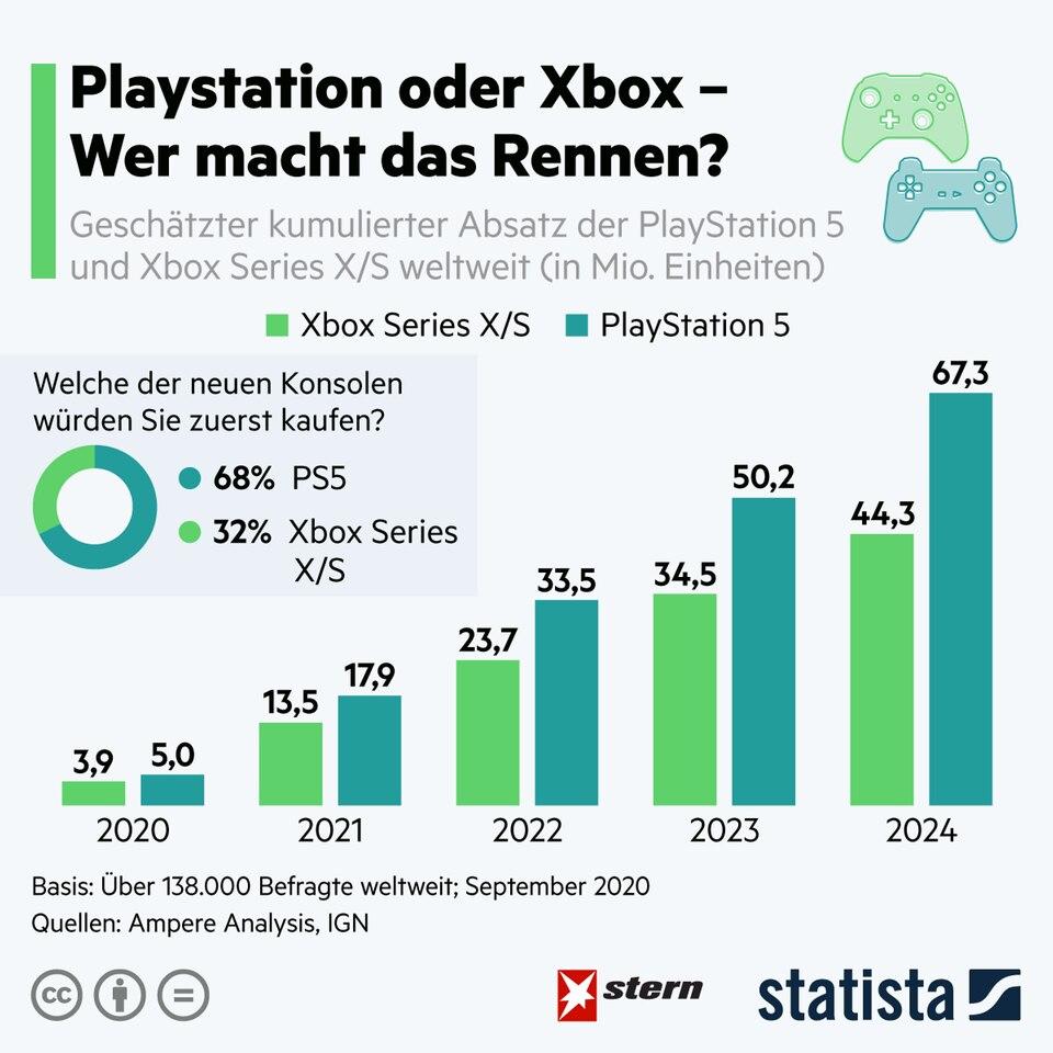 Neue Konsolen: Playstation oder Xbox: Wer macht das Rennen?