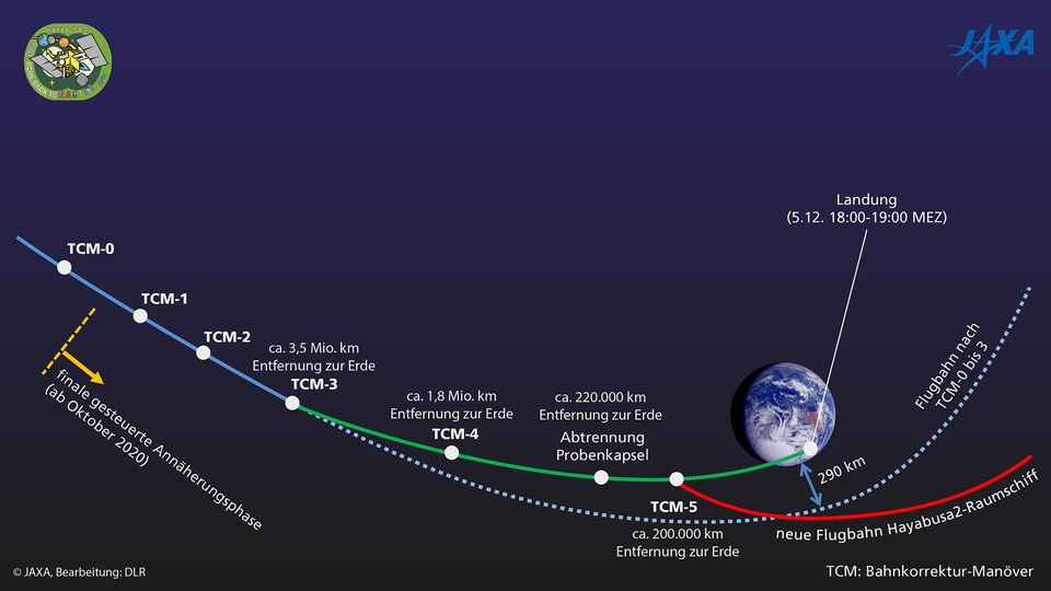 """So läuft die Landung der """" Hayabusa2-Probenkapsel"""" in Australien ab"""