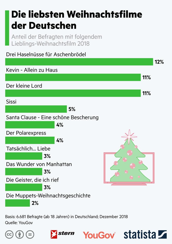 Flimklassiker: Das sind die beliebtesten Weihnachtsfilme der Deutschen