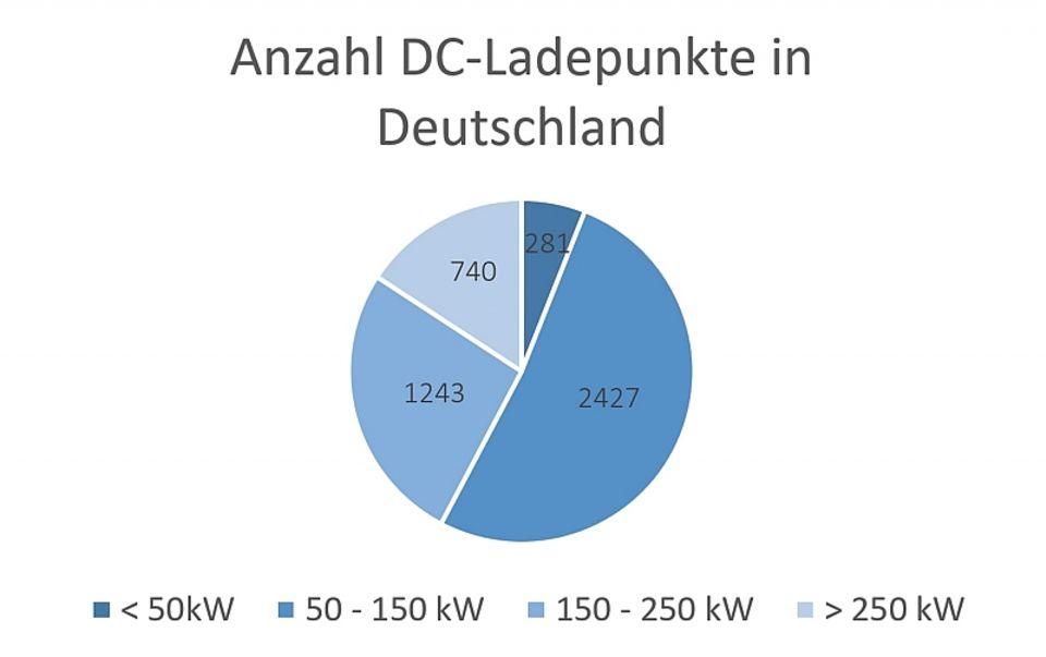 Anzahl der Gleichstrom Ladepunkte in Deutschland
