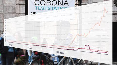 Corona Inzidenz