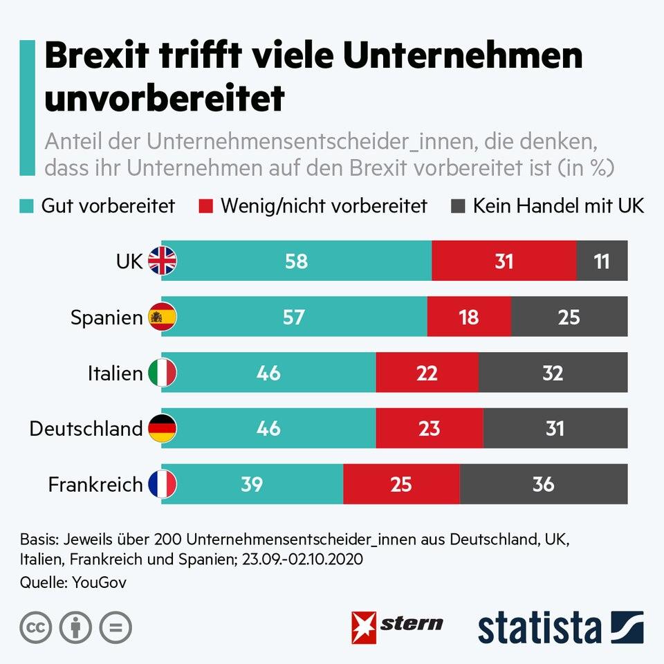 Post-Brexit-Handelspakt: Viele Unternehmen sind nicht gut auf den Brexit vorbereitet