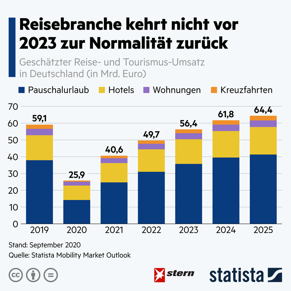 Umsatzeinbußen durch Corona: Reisebranche kehrt nicht vor 2023 zur Normalität zurück